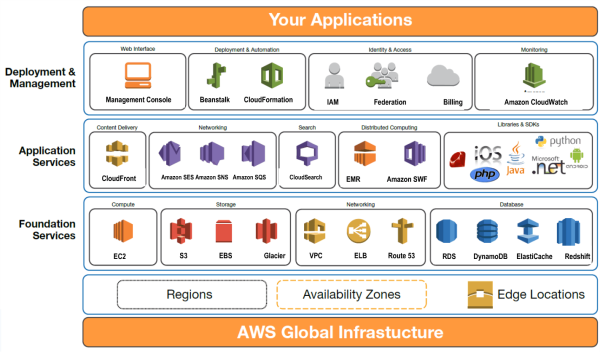 Amazon Web Services Global Infrastructure Resized 600 Spex